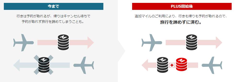 JAL特典航空券PLUSのメリットイメージ図