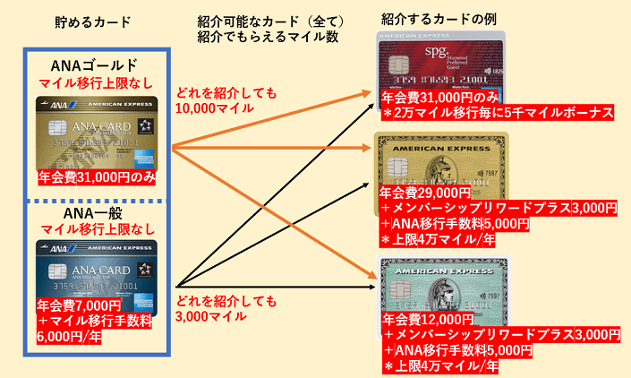 アメックスカードを紹介するともらえるポイントのイメージ図