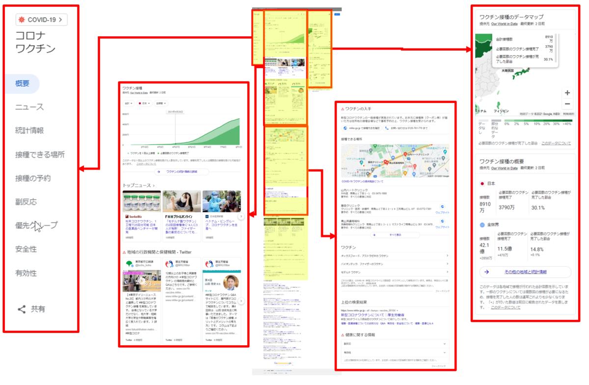 Googleの[コロナワクチン]検索結果の構成要素