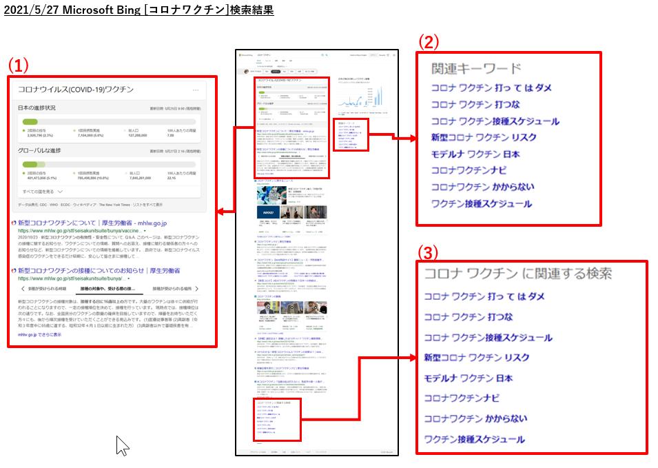 Bingの[コロナワクチン]検索結果の構成