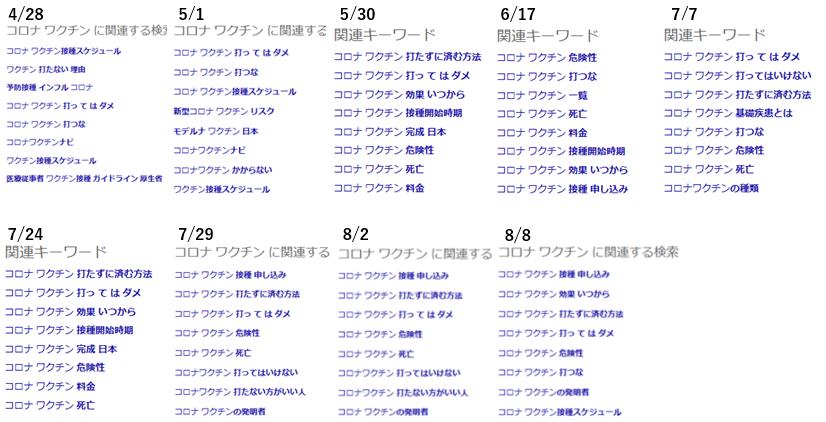Bing関連検索の推移後半