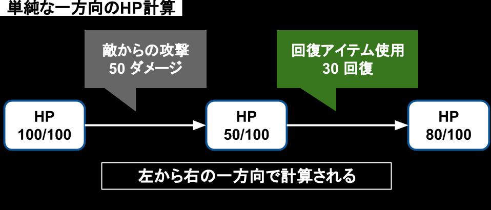 単純な一方向のHP計算