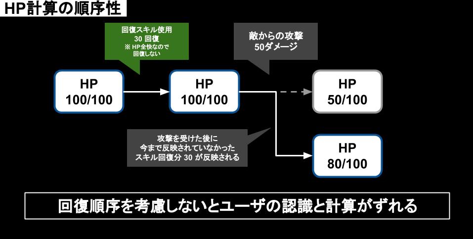 HP計算の順序性