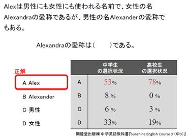 Alexandraの愛称はAlexである - 現代英語の文法を探求する