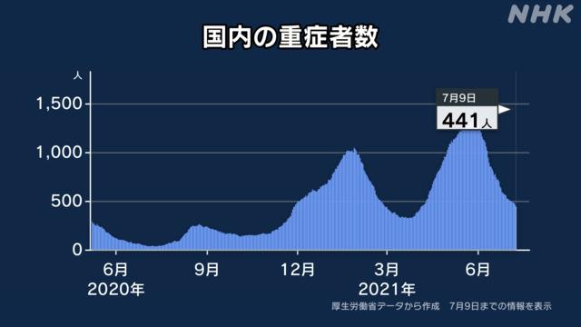 日本の重症者数