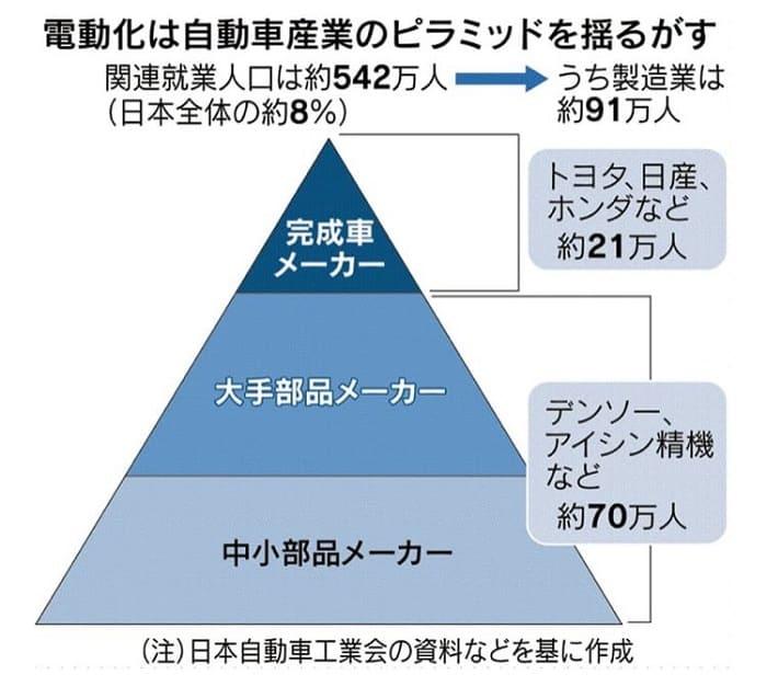 完成車メーカーを頂点とするピラミッド構造