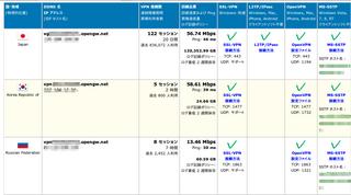 VPN GateのVPNサーバーリスト