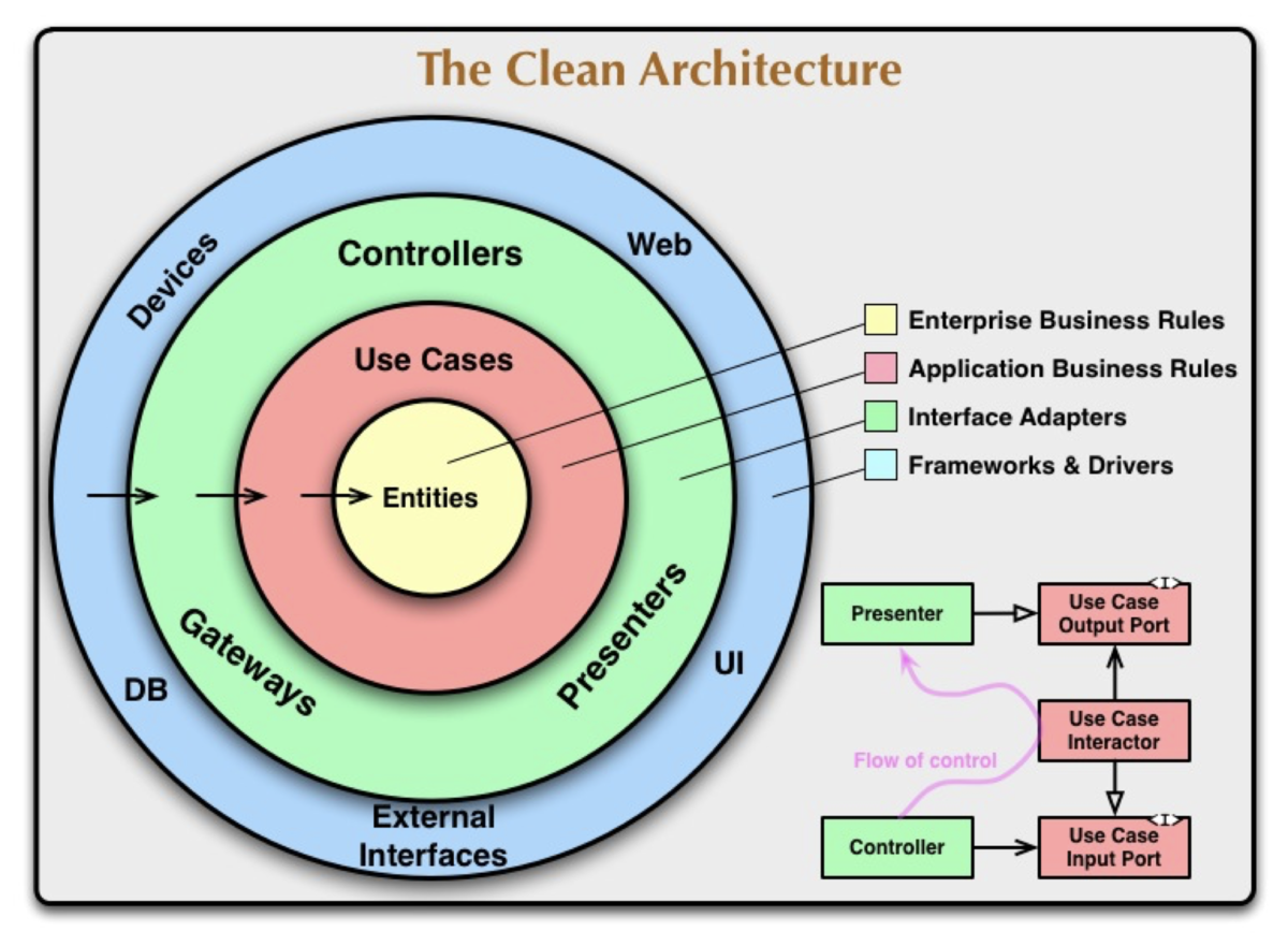 Figure of Clean Architecture