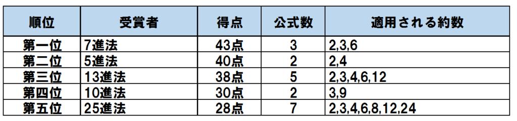 f:id:taamori1229:20170304025525p:plain