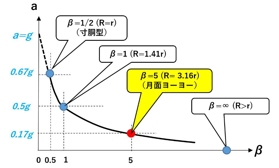 f:id:taamori1229:20181011123926p:plain