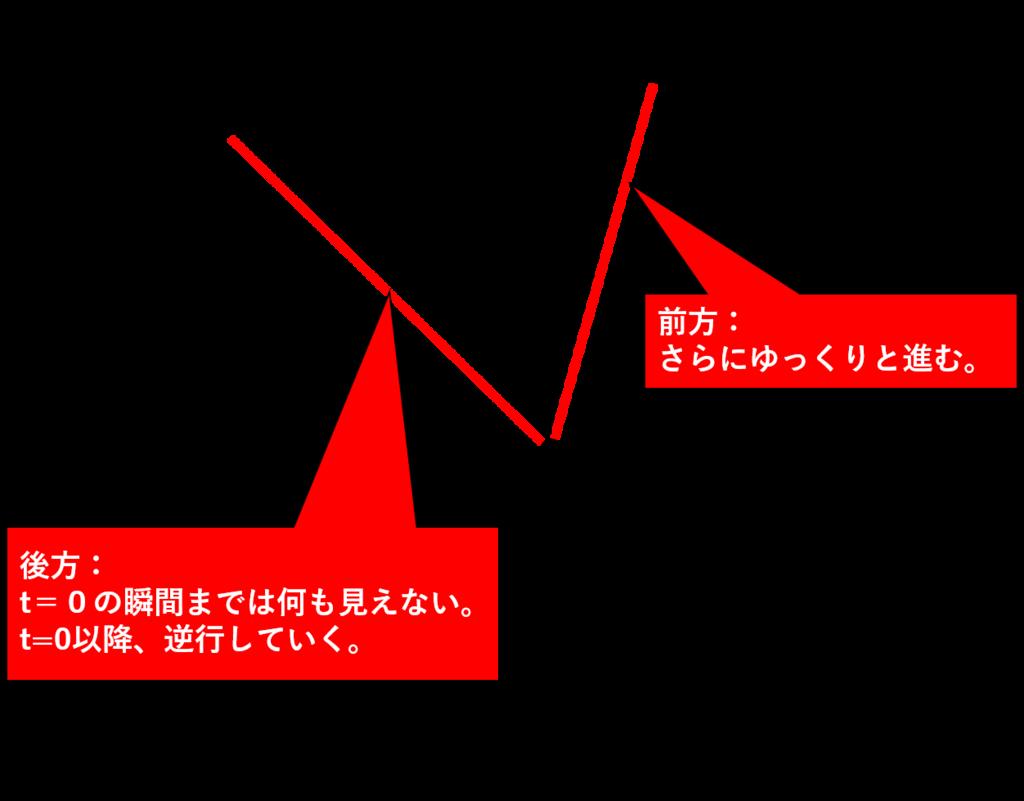 f:id:taamori1229:20190213060545p:plain