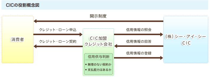 CICの役割概念図