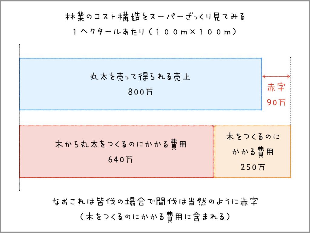 f:id:tabata-sunao:20180624232634p:plain
