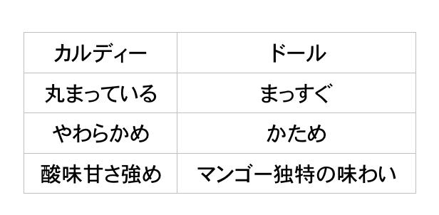 f:id:taberunodaisuki:20180923142413p:plain