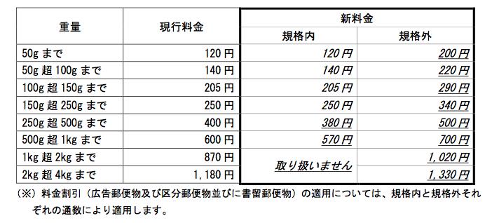 f:id:tabihaga:20170412184830p:plain