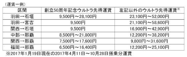 f:id:tabitobu:20170120215747p:plain