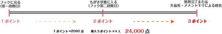 フック1段階目:1p(2000)→フック2段階目:2p(4000)→処刑完了または失血死・メメントモリによる殺害:3p(6000)