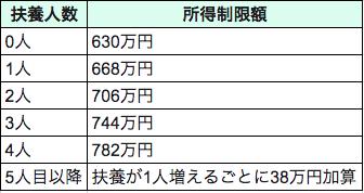 江戸川区のゼロ歳児手当の所得制限額表