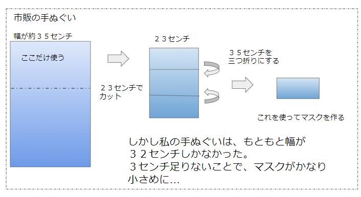 f:id:tadanomyomyo1:20200611044830p:plain