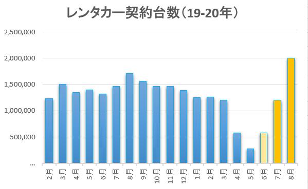 コロナウイルスの影響とレンタカーの利用者数
