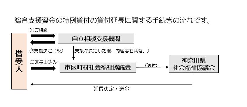 総合支援金貸付期間延長申請方法
