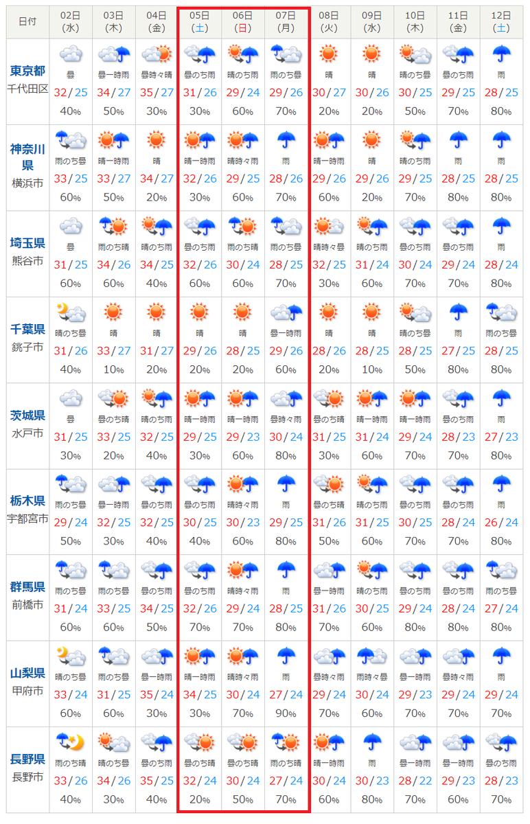 台風10号関東甲信越の影響