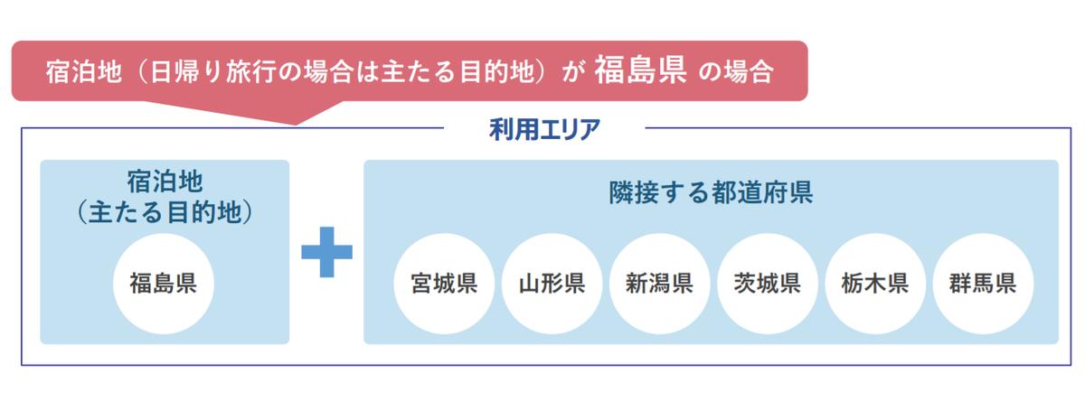 地域クーポン券が使える県