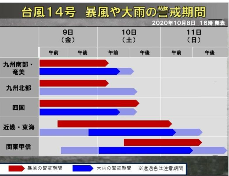 台風14号の関東に影響がでる時間