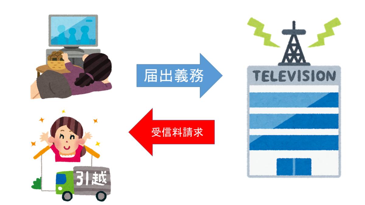 NHKテレビ設置の届け出義務化