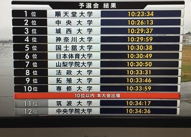第97回箱根駅伝予選会結果
