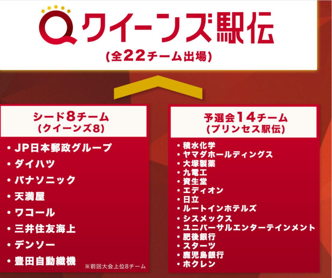 11月22日クイーンズ駅伝出場チーム