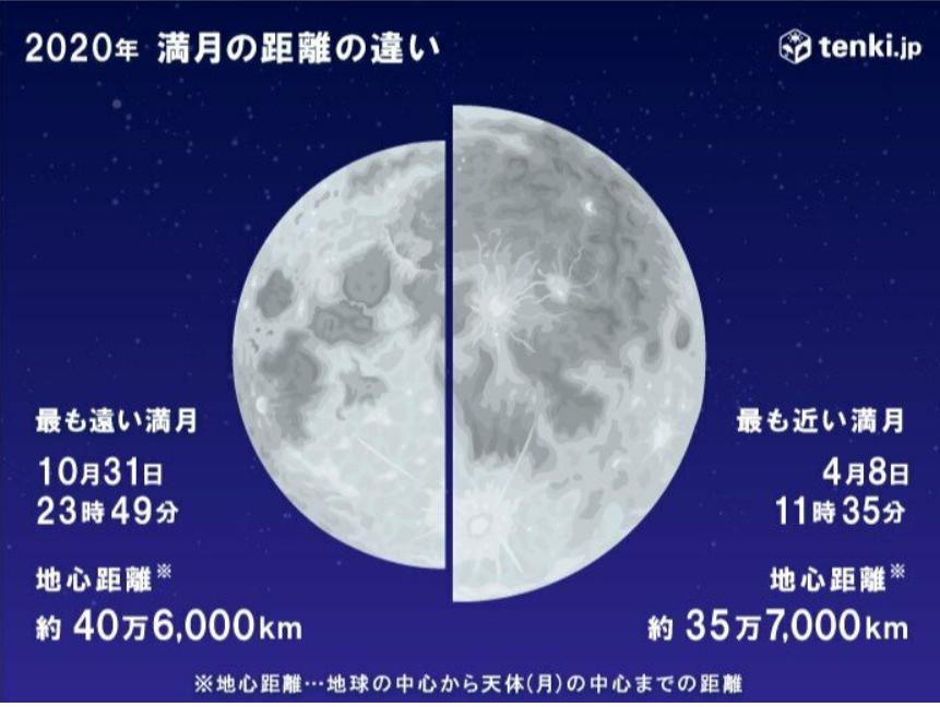満月で「ブルームーン」は今年2回目