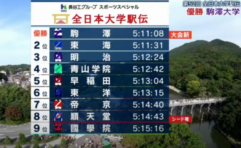 第52回全日本大学駅伝対校選手権大会  優勝 駒澤大学と結果