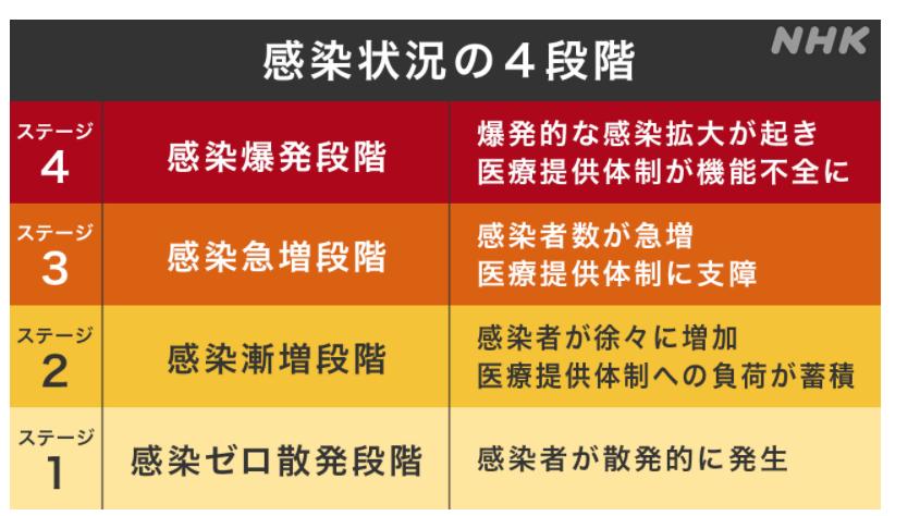 感染状況を示す4段階とは