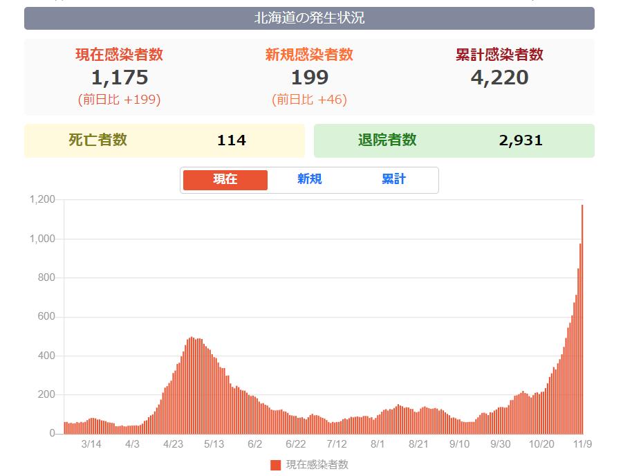 11月9日北海道新規感染者数200名超え