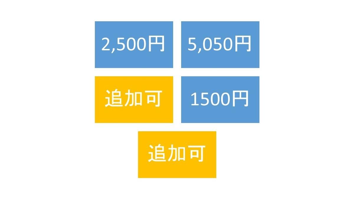 1000円支払うと枠が増えます