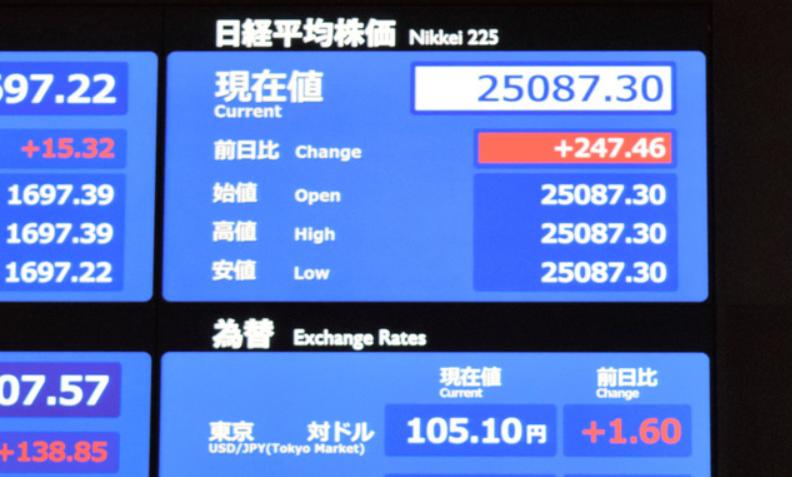 日経平均2万5千円台へ!回復した理由は