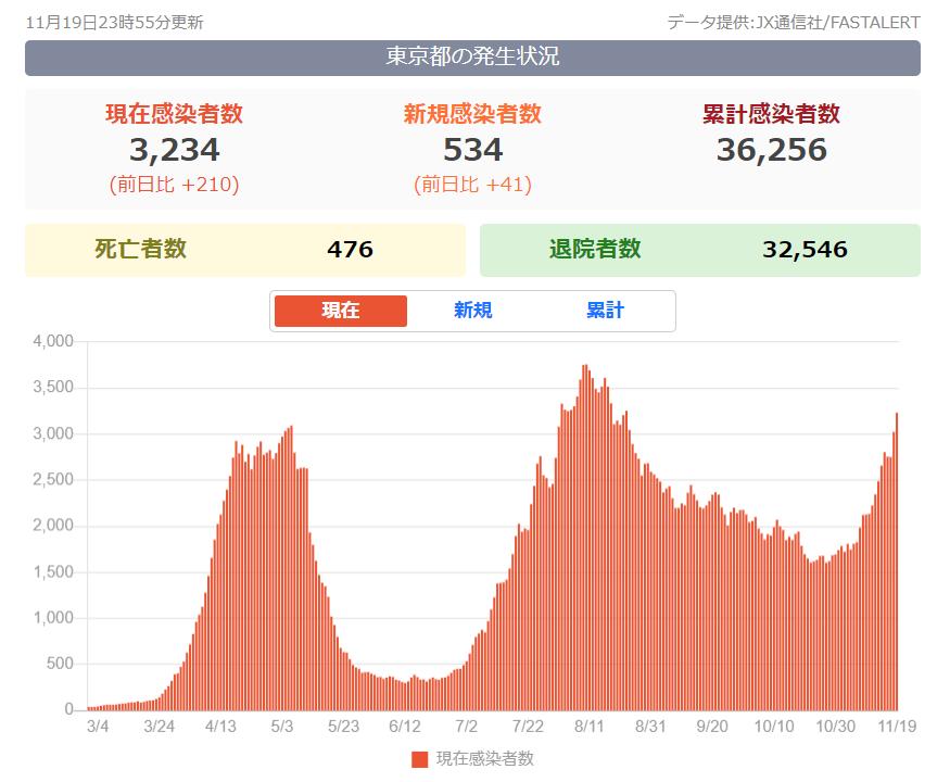11月20日東京都新型コロナ感染者数「神のみぞ知る」!1週間で3倍1020人へ