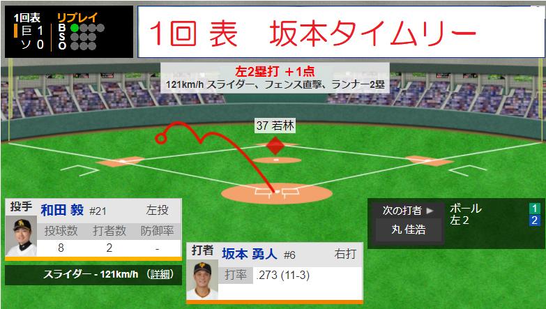 日本シリーズ第4戦ソフトバンク巨人優勝決定戦!巨人坂本1回2塁打1点