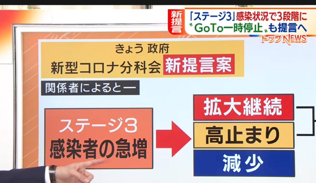 西村大臣緊急記者会見!12月11日分科会の結果!