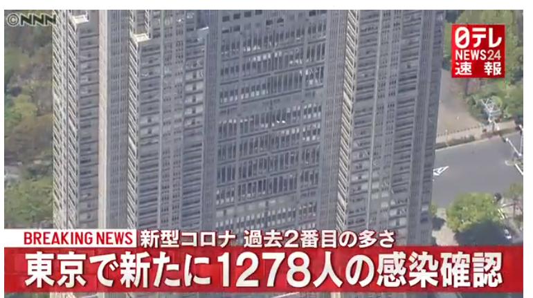 東京都新規感染者1278人!過去2番目