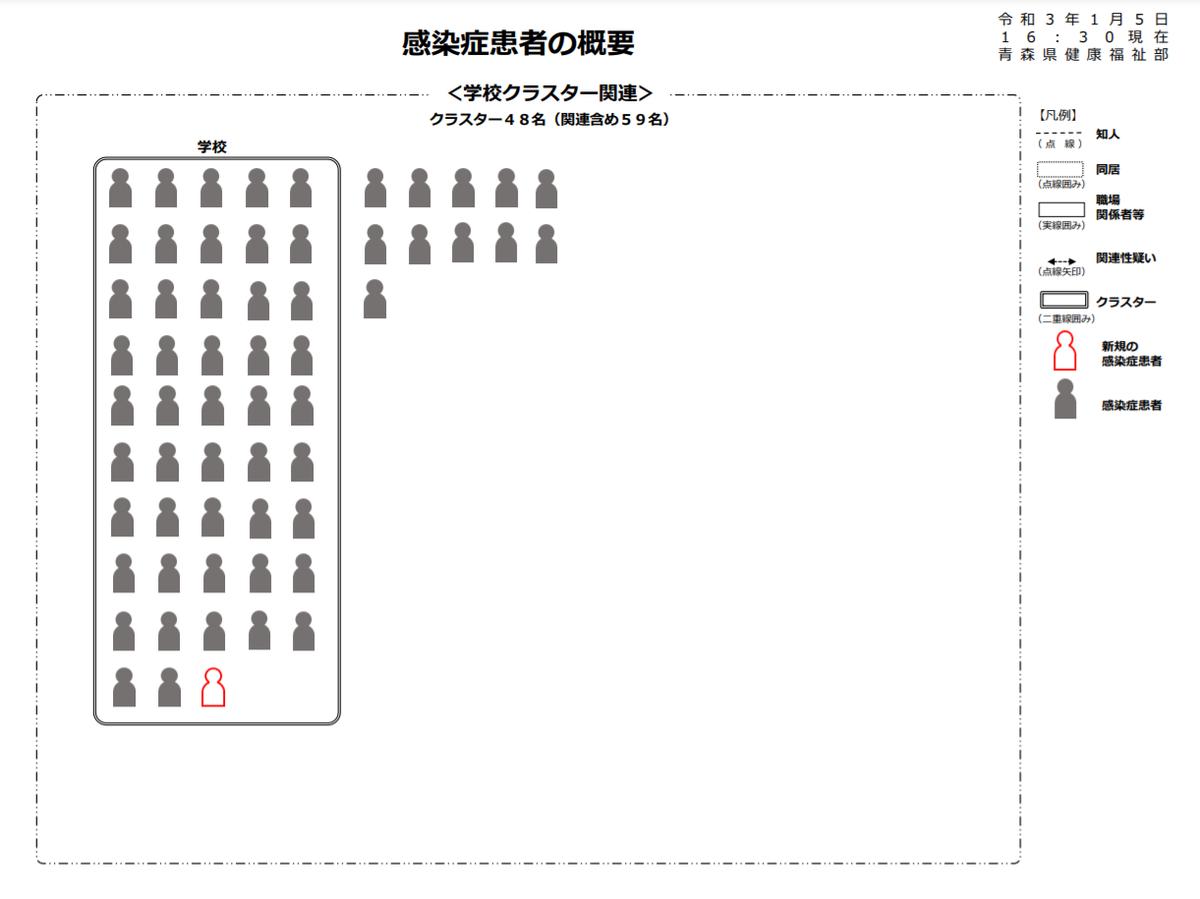 青森県弘前県立高校クラスター59名に拡大!感染の経緯や状況など