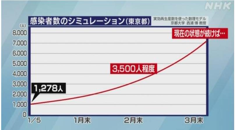 シュミレーション2月末で3500人