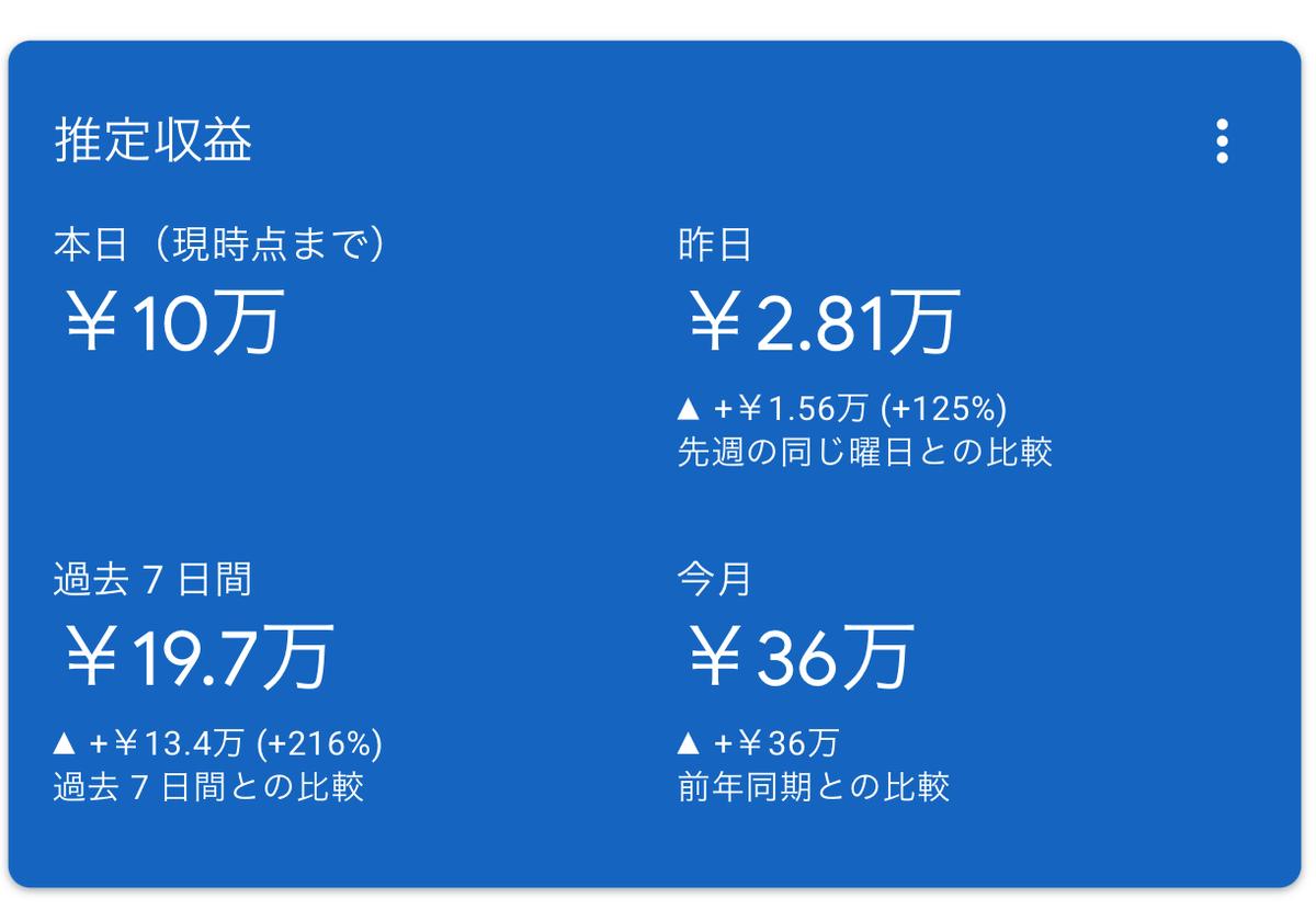 はてなブログで収益化!月10万円の稼ぎ方!収入明細!