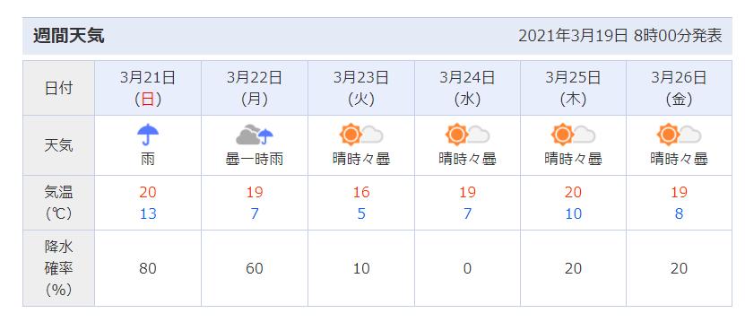 千葉県マザー牧場の天気予報