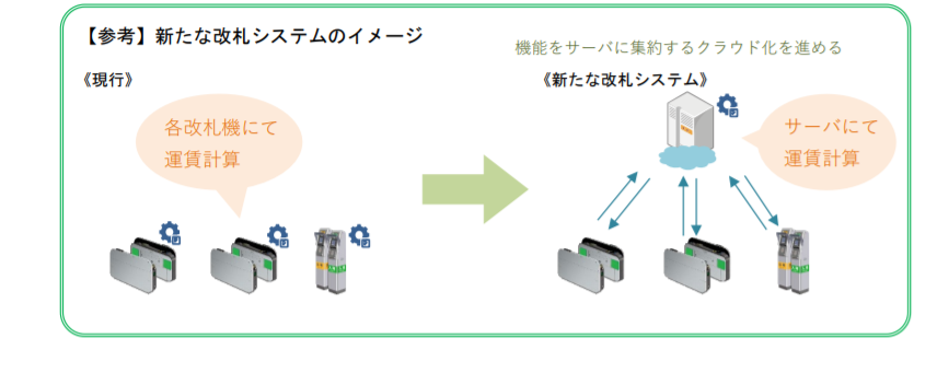 新たな改札システムの開発について