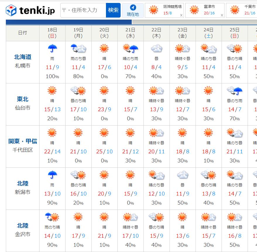 今後2週間の天気予報