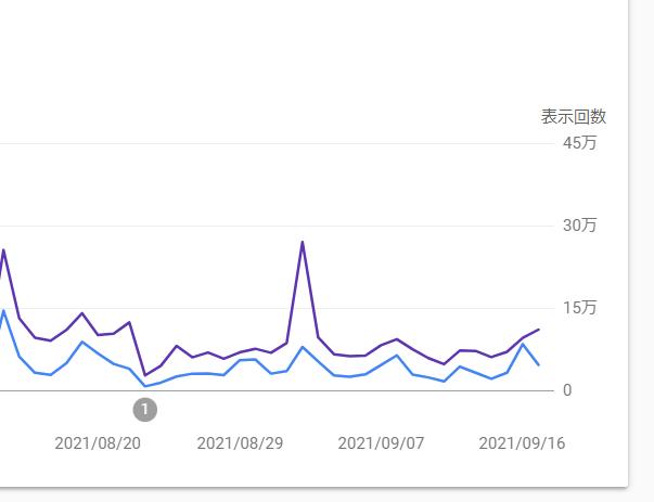 Googleサーチコンソールのデーター9月17日までしか表示されないエラー