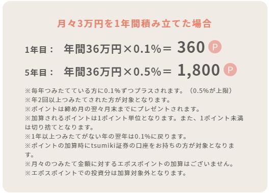 エポスカード×tsumiki証券のポイント還元内容