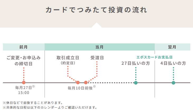 tsumiki証券の取引スケジュール